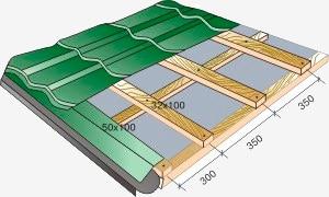 Особенности монтажа крыши из металлочерепицы
