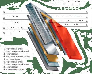 Типы покрытия металлочерепицы