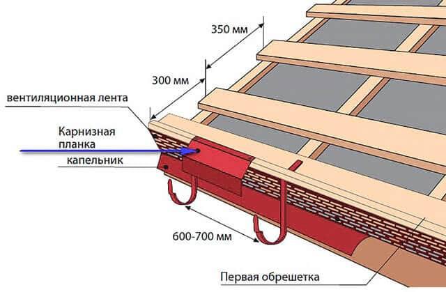 кровельный пирог для монтажа металлочерепицы