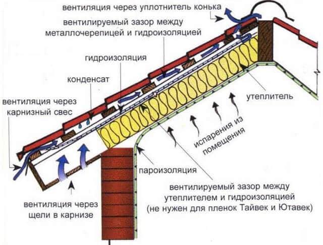 утепленный кровельный пирог для монтажа металлочерепицы